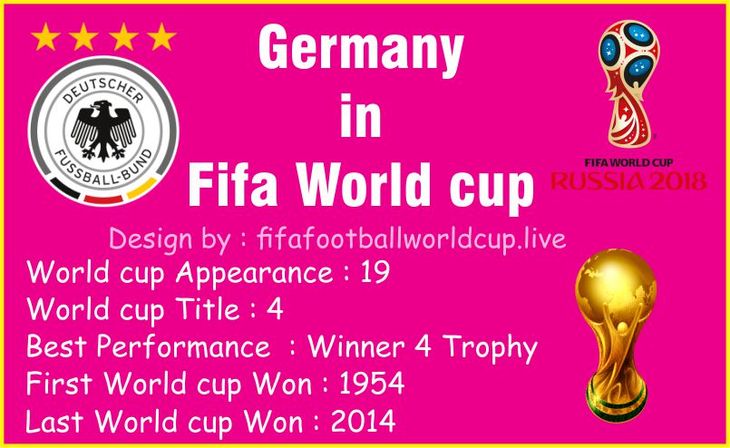 Germany Football team performance in Fifa world cup History