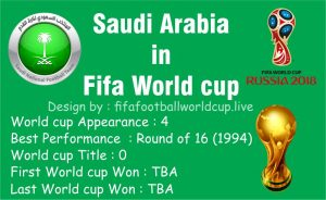 saudi Arabia Performance at Fifa World cup