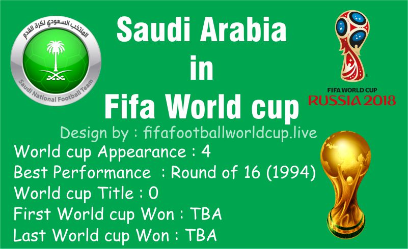 saudi Arabia Performance at Fifa World cup