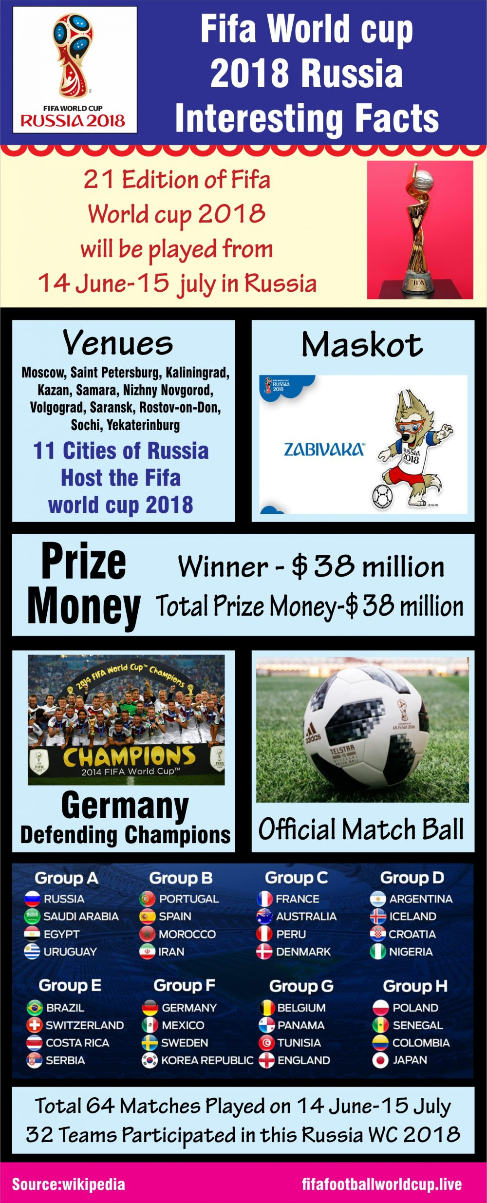 Fifa world cup 2018 interesting facts picture