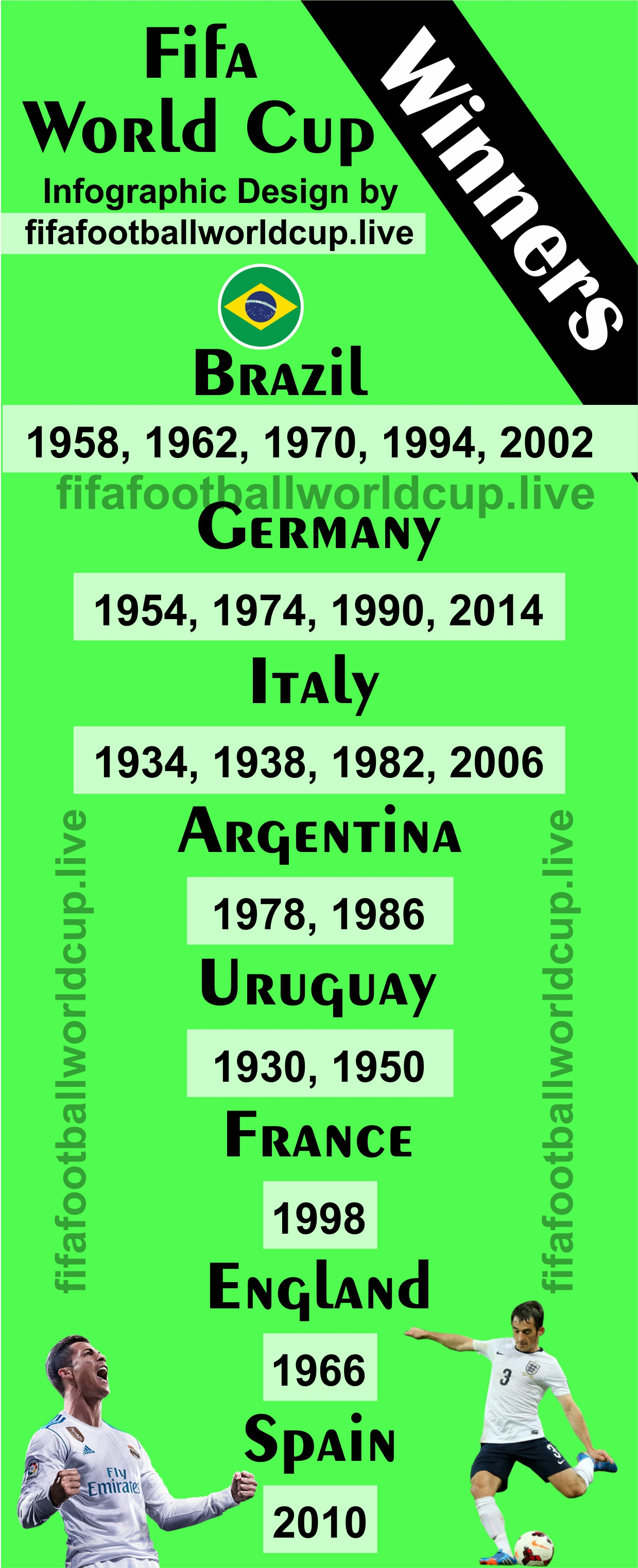 fifa world cup winners all time